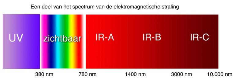 afb. 1 Een deel van het elektromagnetisch spectrum